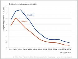 Emigración estadounidense 2009 2011