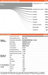 Coste médico por paciente, desglosado