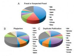 Datos de fraude científico por país