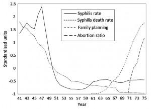 Sífilis y métodos anticonceptivos