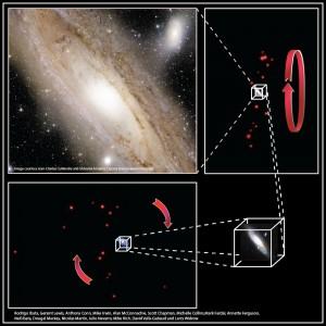 Disco de galaxias enanas alrededor de Andrómeda
