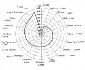 Ranking de la sanidad latinoamericana