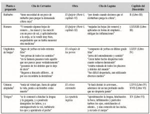 Comparación entre las citas de Cervantes y las del Dioscórides de Laguna