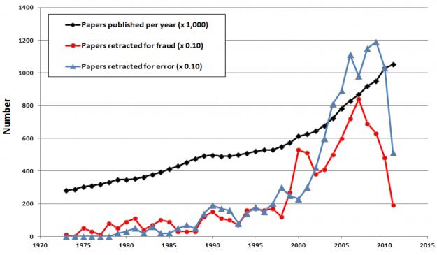Evolución del número de artículos publicados (negro), retractados por fraude (rojo) y por error (azul).