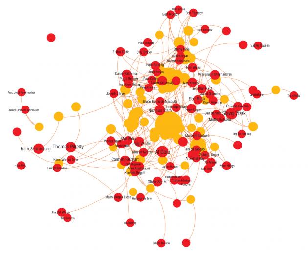 Mapa de relaciones de los pensadores más influyentes del momento.