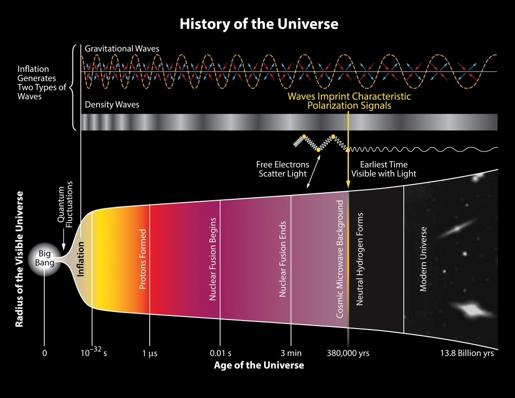 http://esmateria.com/wp-content/uploads/2014/03/History-of-the-Universe-BICEP2-1024x791.jpg