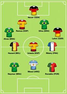 World Cup 2014 Dream Team – Goldman Sachs