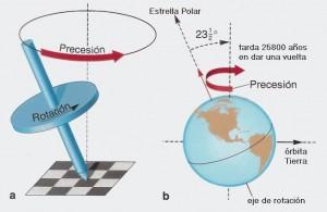 El movimiento de precesión de la Tierra es como el de una peonza