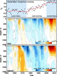 Gráfica de la temperatura atmosférica global (arriba), el calor almacenado en el Atlántico Norte (medio) y la salinidad en la misma zona (abajo)