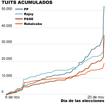 Tuits acumulados por los partidos y candidatos del PP y PSOE