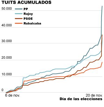 Tuits acumulados por los partidos y candidatos del PP y PSOE