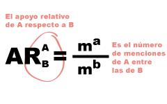 Fórmula del apoyo relativo