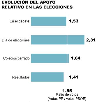 Evolución del apoyo relativo PP-PSOE
